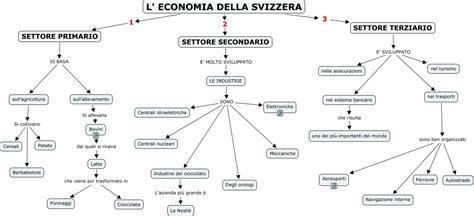 economia della economia della svizzera