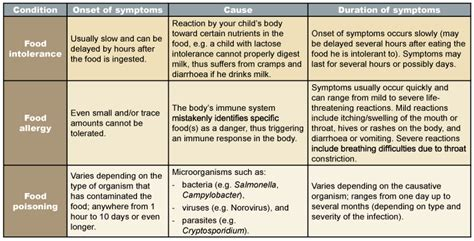 food poisoning symptoms food poisoning positive parenting