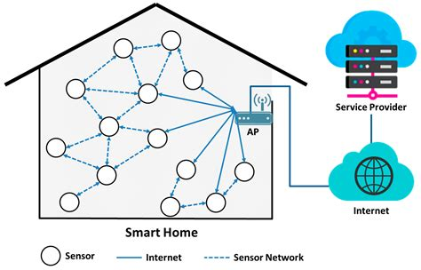 smart home network design smart home network design 28 images see the future of 100 home