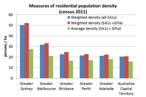 pattern making jobs brisbane comparing the residential densities of australian cities