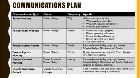 project management communications plan template project kickoff meeting template free project