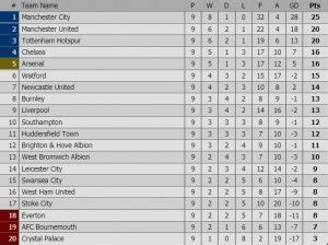 epl table highlights premier league 2017 2018 week 9 highlights results