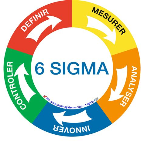 sixse imag the different lean six sigma belts explained first