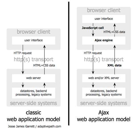 net mixer xmlhttprequest to make ajax call using javascript ajax a new approach to web applications adaptive path