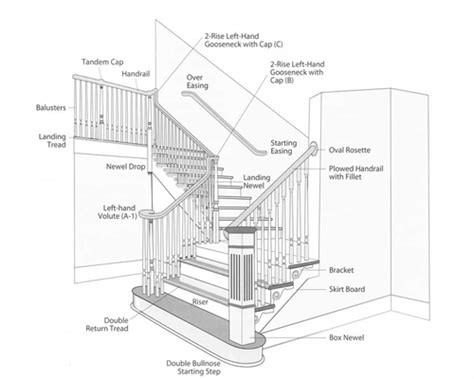 stair banister parts select your stairway parts stair information