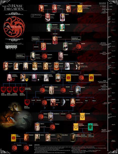 haus targaryen file house targaryen family tree jpg a wiki of and