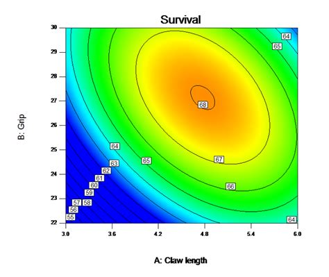 design expert overlay plot evolutionary operation 171 stats made easy