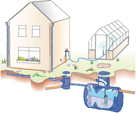 10 Ways To Say Ruggedly Handsome - rainwater harvesting tank drawing types of rainwater