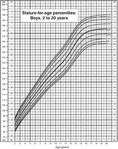 growing chart file male growth chart png wikimedia commons