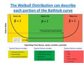 weibull bathtub curve we just had a failure will weibull analysis help