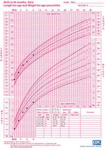 growing chart who growth chart training case exles cdc length for age growth chart nutrition dnpao cdc