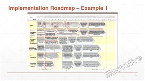 Colorado State Mba Roadmap by Awesome Implementation Roadmap Template Contemporary