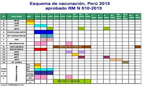 norma tecnica de vacuna vph minsa 2016 norma tecnica de vacunacion peru 2016 esquema de
