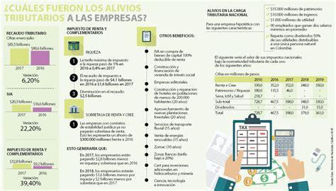 reteica 2016 colombia tarifas de industria y comercio en colombia ao 2016 las
