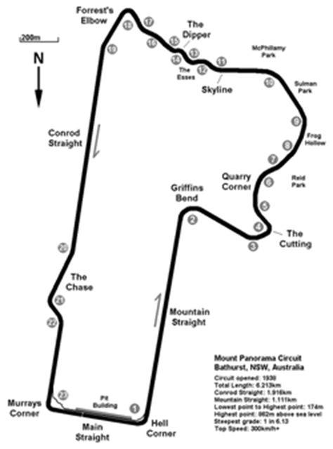 Mount Panorama Circuit   Wikipedia