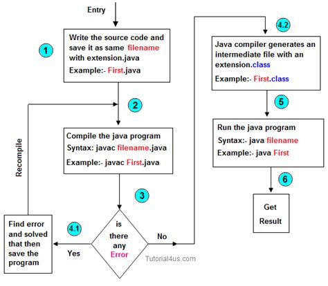 java pattern find exle compile and run java program