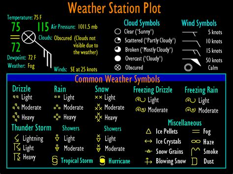 weather map symbols cybercruise weather