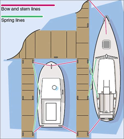 proper boat slip tie up how to choose the right dock lines west marine