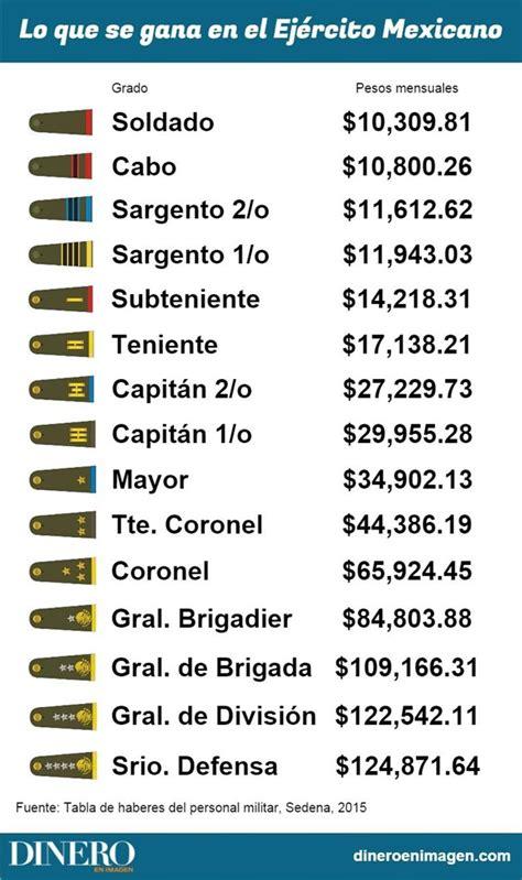 cuanto gana un polica federal en 2016 191 cu 225 nto gana un militar en el ej 233 rcito mexicano