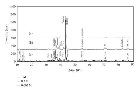 x ray diffraction pattern for nacl corrosion behaviour of zn 10al 1 5cu alloy figure 9