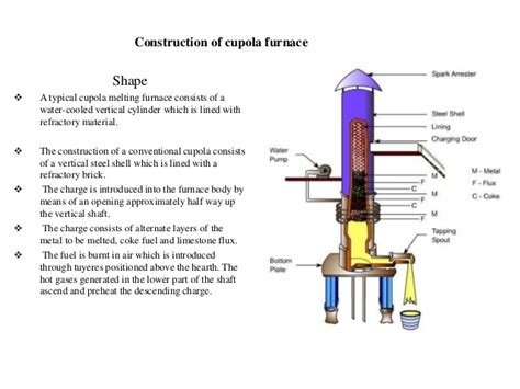 Construction Of Cupola Furnace cupola furnace