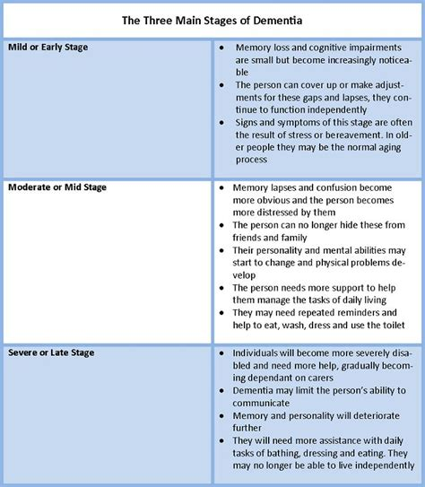 the table caregiver near me best 20 dementia stages ideas on stages of