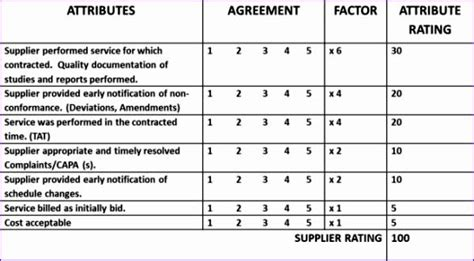 10 Supplier Performance Measurement Template Excel Exceltemplates Exceltemplates Supplier Scorecard Template