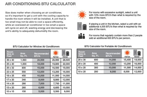 How To Calculate Btu Needed To Cool A Room by Window Ac Unit The Home Depot Community