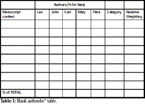 Research Ethics Authorship And Publication Science Fair Data Table Template