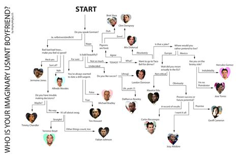 Flow Amily By Flow flowchart soccer family style