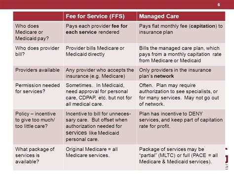 managed term care status in 2014 and preview of