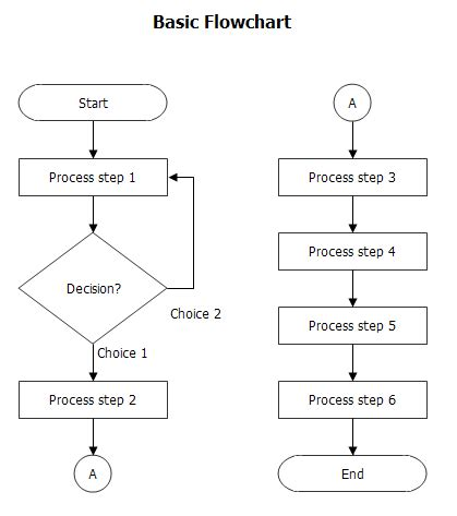 basic symbols of flowchart basic flow chart breezetree