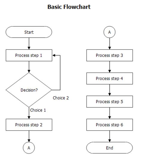 basic flow chart breezetree