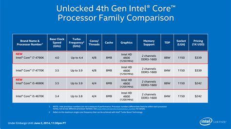 Processor Intel G3240 Lga 1150 Box intel i7 4790k haswell refresh quot s