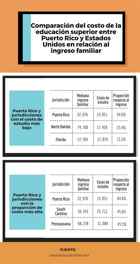 tabla de contribuciones puerto rico d 243 nde es m 225 s barato estudiar 191 en puerto rico o en estados