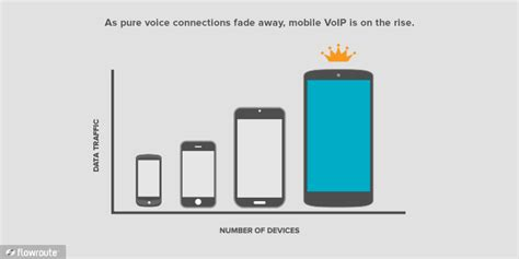 mobile voip login is mobile voip the next king flowroute
