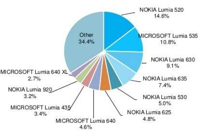 lumia 520 masih menjadi windows phone terlaris dunia adduplex lumia 520 masih paling populer di dunia winpoin