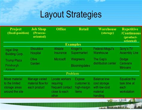 Warehouse Layout Strategy | layout strategy ppt bec doms