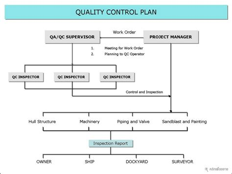 qa qc plan template marine acme thai dockyard