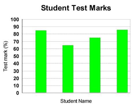 top marks bar charts data handling learn maths class 8 amrita