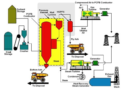 fluidized bed combustion energy topical documents oregon state university