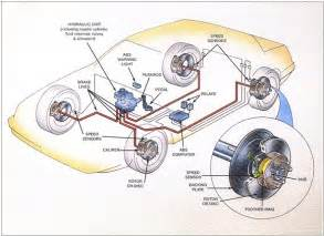 How Brake System Of A Car Works Car Braking System Diagram Auto Parts Diagrams