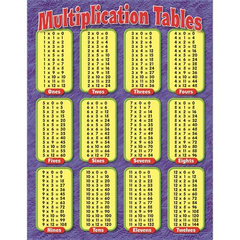 all in 1 table multiplication tables worksheet printable 2018 printable