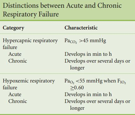 Respiratory Description by Respiratory Failure Definition Of Respiratory Failure By Review Ebooks