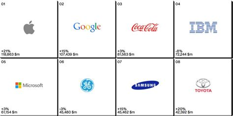most popular teen brands 2014 apple retains top spot as world s most valuable brand in