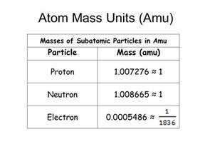 Amu Of A Proton Atomic Theory And The Periodic Table Ppt