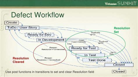 defect workflow jira kanban workflow best free home design idea