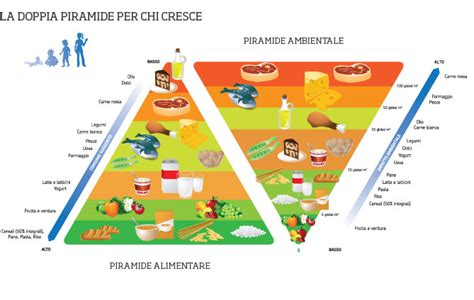 alimentazione vegetariana veronesi dieta vegetariana esempio di 249 equilibrato benefici