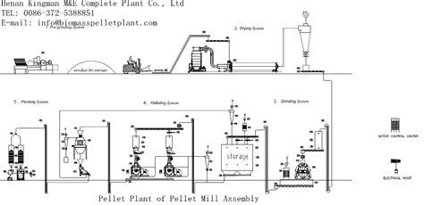Floor Plan Simulator wood pellet machine plans