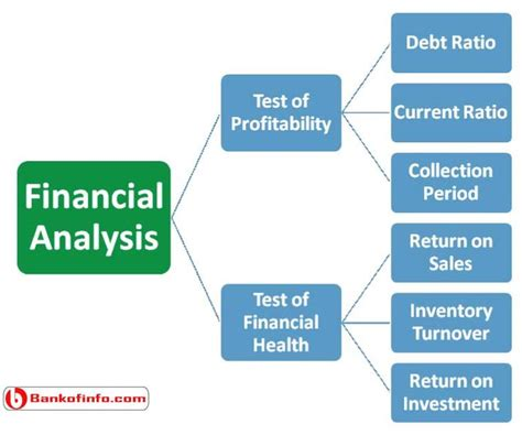 Mba Debt To Income Ratio by 25 Best Ideas About Financial Analysis On
